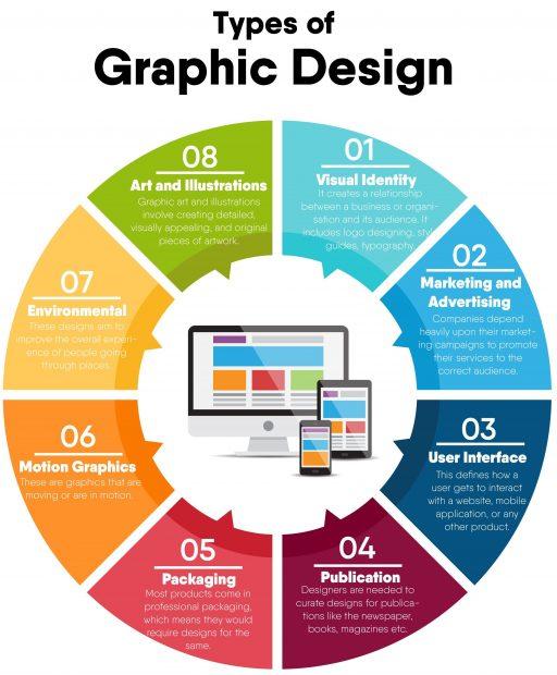 Graphic Design – Types